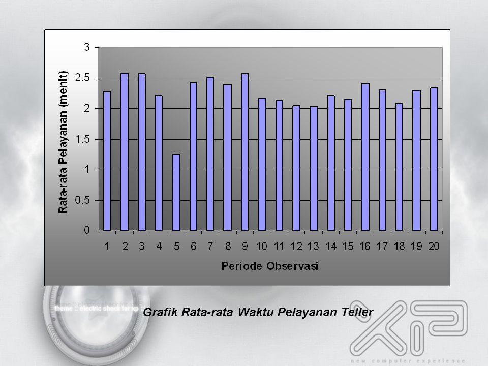 Grafik Rata-rata Waktu Pelayanan Teller