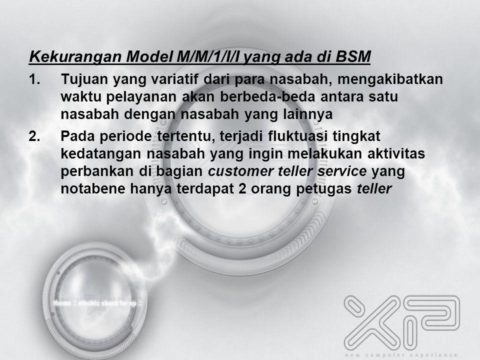 Kekurangan Model M/M/1/I/I yang ada di BSM 1.Tujuan yang variatif dari para nasabah, mengakibatkan waktu pelayanan akan berbeda-beda antara satu nasabah dengan nasabah yang lainnya 2.Pada periode tertentu, terjadi fluktuasi tingkat kedatangan nasabah yang ingin melakukan aktivitas perbankan di bagian customer teller service yang notabene hanya terdapat 2 orang petugas teller