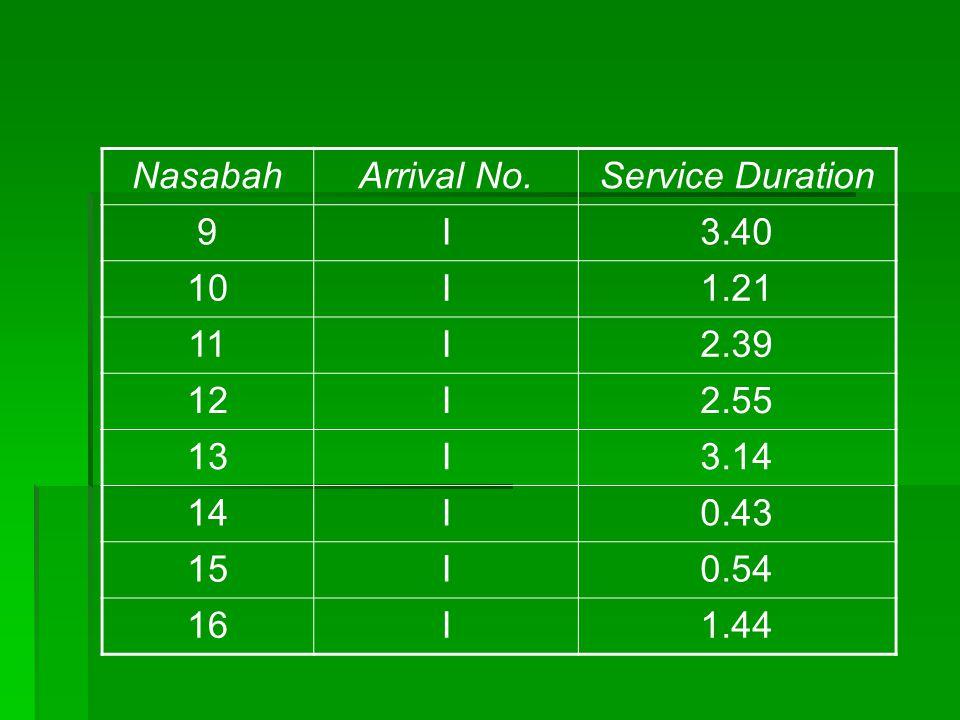 NasabahArrival No.Service Duration 9I3.40 10I1.21 11I2.39 12I2.55 13I3.14 14I0.43 15I0.54 16I1.44