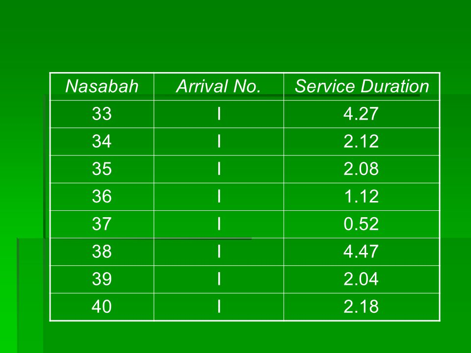 NasabahArrival No.Service Duration 33I4.27 34I2.12 35I2.08 36I1.12 37I0.52 38I4.47 39I2.04 40I2.18