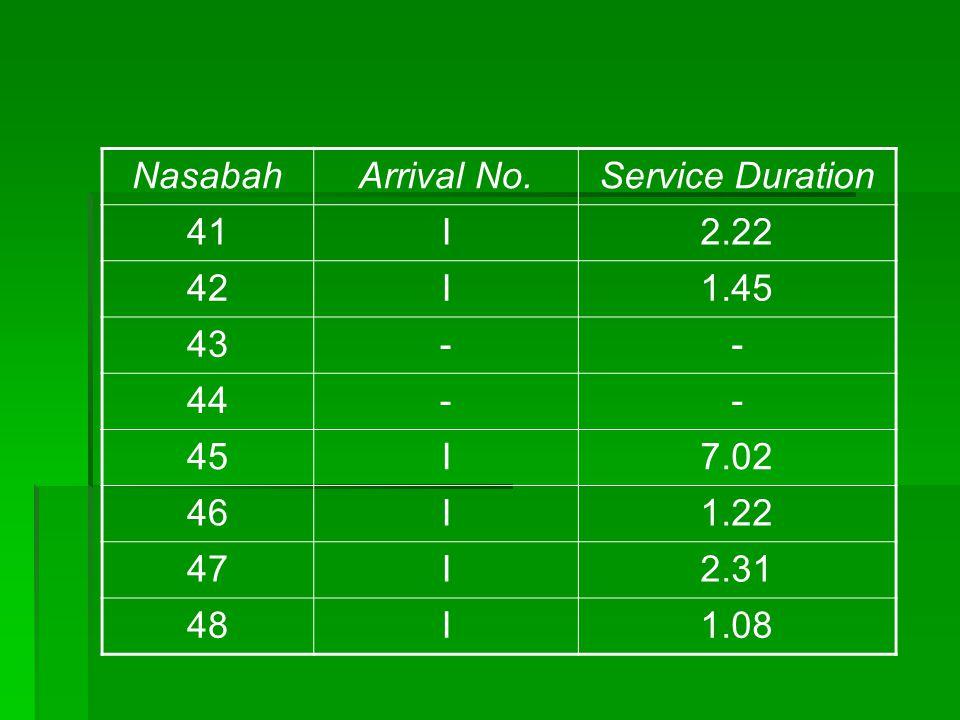 NasabahArrival No.Service Duration 41I2.22 42I1.45 43-- 44-- 45I7.02 46I1.22 47I2.31 48I1.08