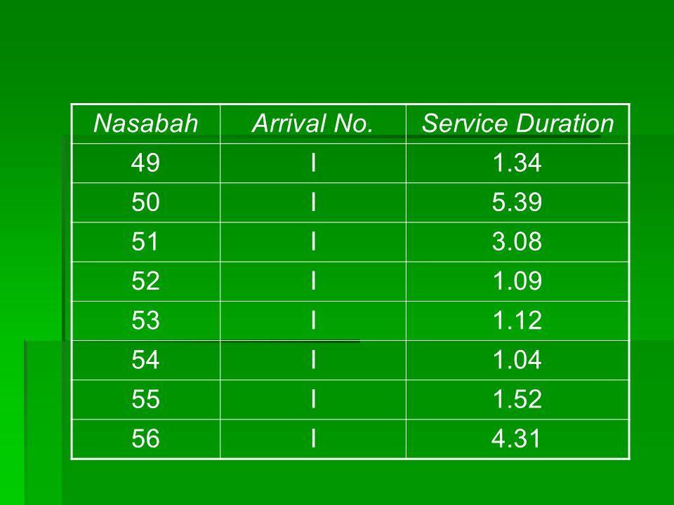 NasabahArrival No.Service Duration 49I1.34 50I5.39 51I3.08 52I1.09 53I1.12 54I1.04 55I1.52 56I4.31