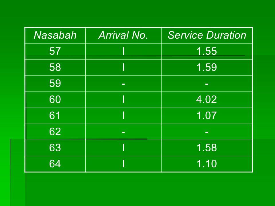 NasabahArrival No.Service Duration 57I1.55 58I1.59 59-- 60I4.02 61I1.07 62-- 63I1.58 64I1.10