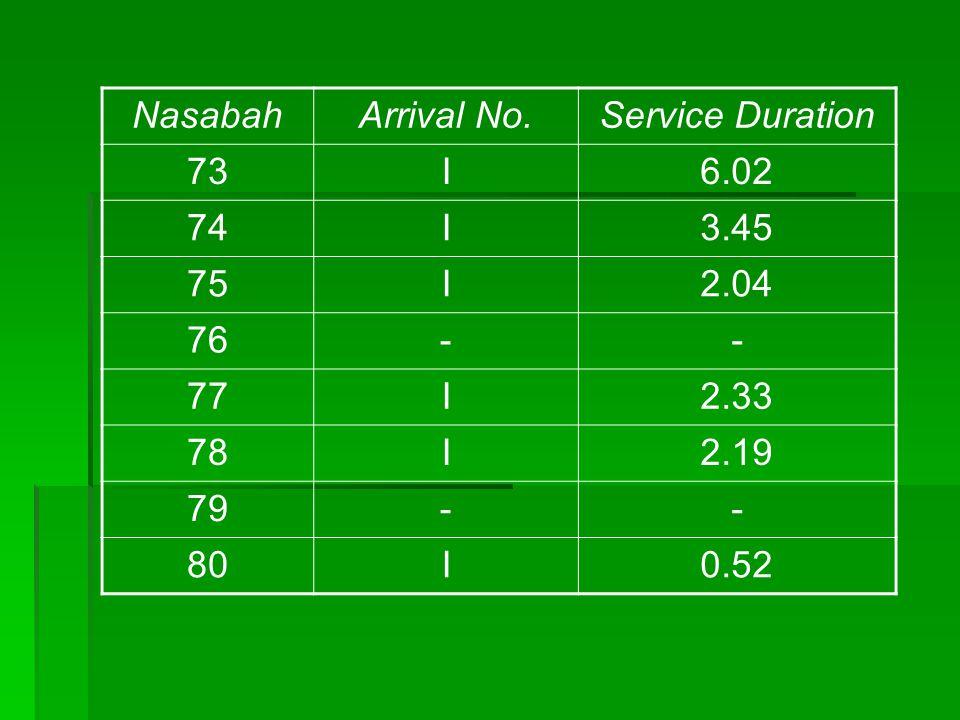 NasabahArrival No.Service Duration 73I6.02 74I3.45 75I2.04 76-- 77I2.33 78I2.19 79-- 80I0.52