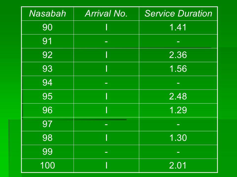 NasabahArrival No.Service Duration 90I1.41 91-- 92I2.36 93I1.56 94-- 95I2.48 96I1.29 97-- 98I1.30 99-- 100I2.01