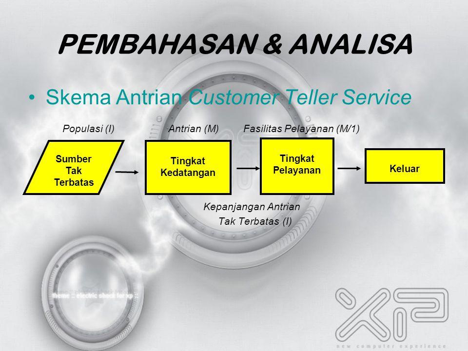 PEMBAHASAN & ANALISA Skema Antrian Customer Teller Service Populasi (I) Antrian (M) Fasilitas Pelayanan (M/1) Kepanjangan Antrian Tak Terbatas (I) Sumber Tak Terbatas Tingkat Kedatangan Tingkat Pelayanan Keluar