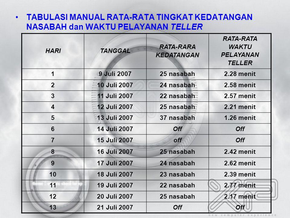 NasabahArrival No.Service Duration 25I2.28 26I2.11 27I1.46 28I2.08 29I4.03 30-- 31I2.32 32I1.21