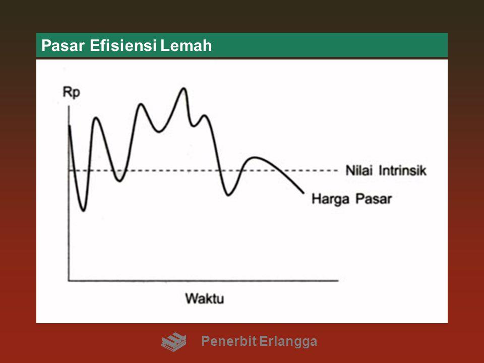 Pasar Efisiensi Lemah