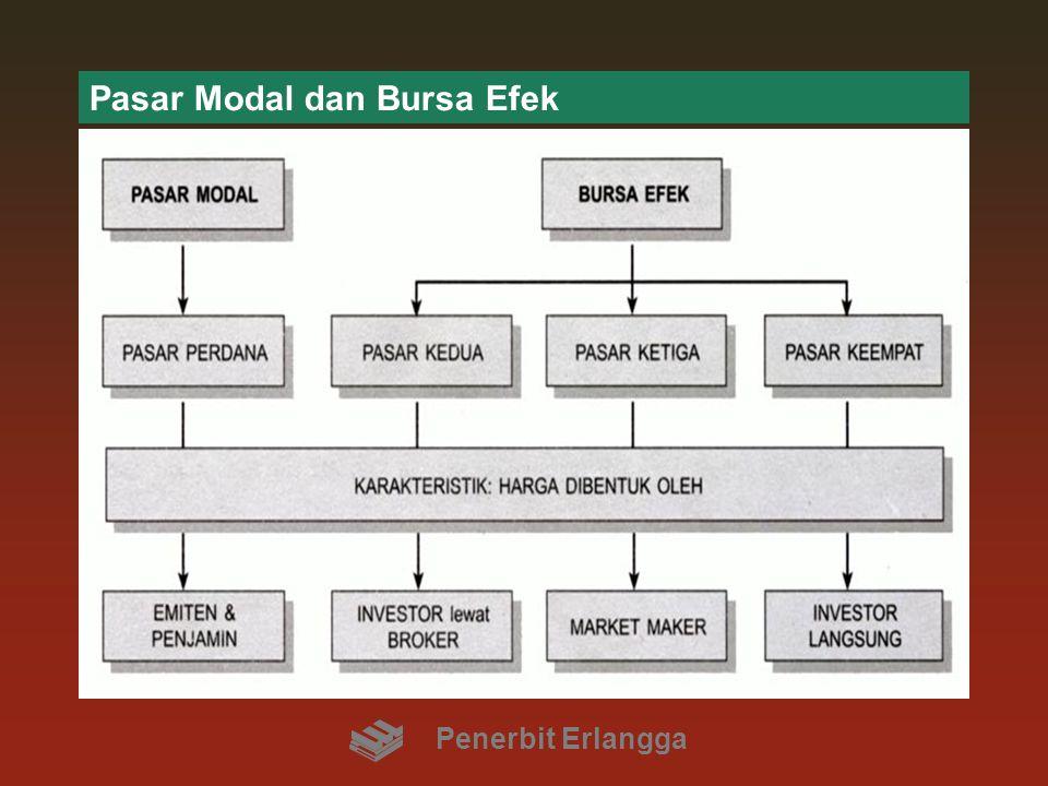 Pasar Modal dan Bursa Efek