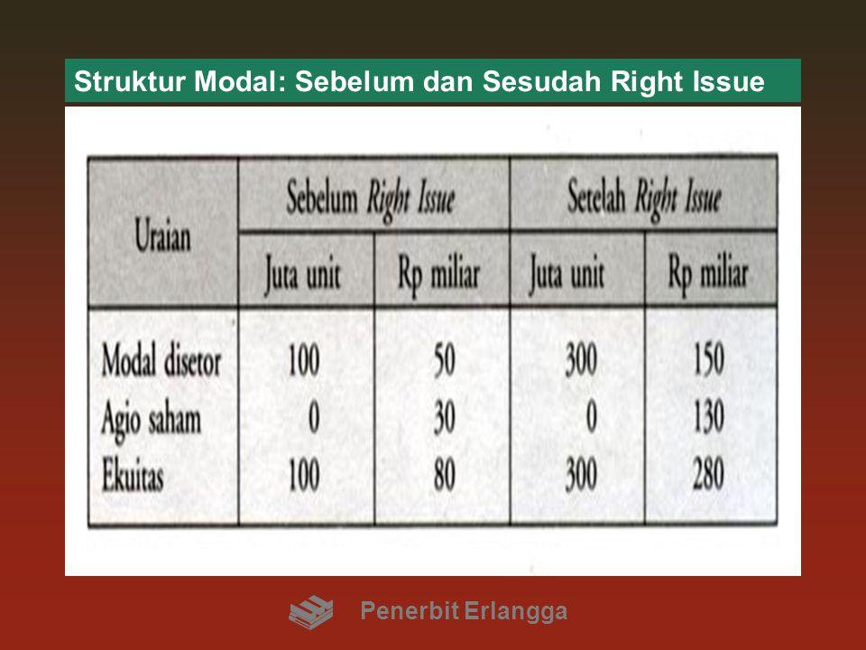 Struktur Modal: Sebelum dan Sesudah Right Issue