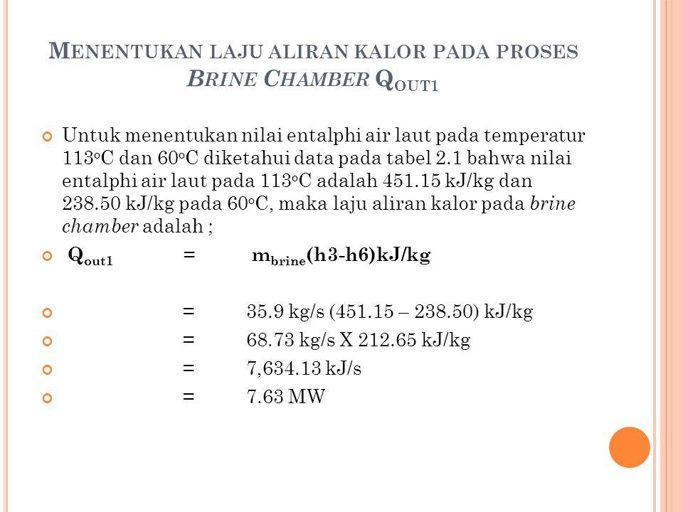 Untuk menentukan nilai entalphi air laut pada temperatur 113 o C dan 60 o C diketahui data pada tabel 2.1 bahwa nilai entalphi air laut pada 113 o C a