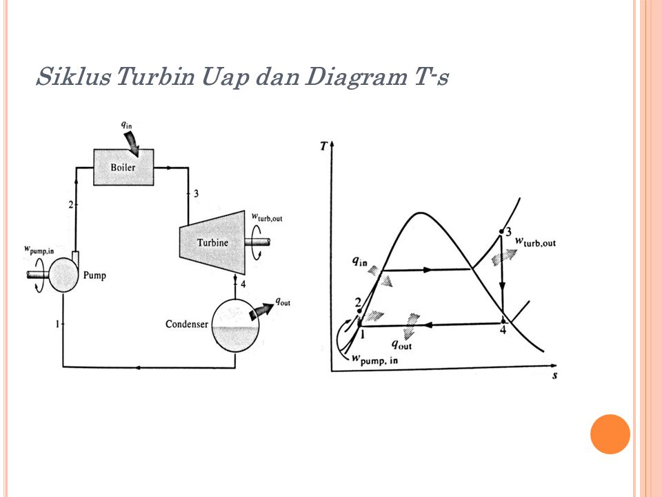 1 – 2 : Kompresi isentropis ( di dalam pompa) 2 – 3 : Penambahan panas di Boiler (pada tekanan konstan) 3 – 4 : Ekspansi isentropis (di dalam turbin) 4 – 1 : Pengeluaran panas (di dalam kondensor) U RUTAN PROSES :