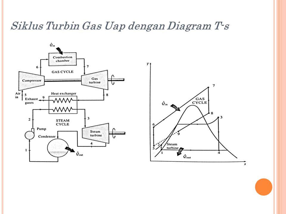 Siklus Turbin Gas Uap dengan Diagram T-s