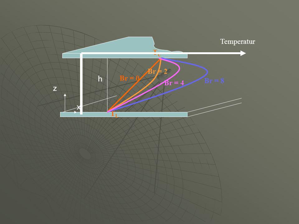 h z x TLTL TUTU Temperatur Br = 0 Br = 2 Br = 4 Br = 8
