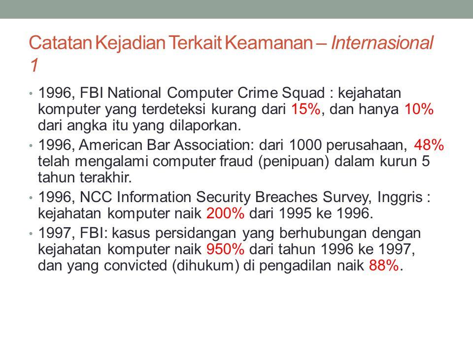 Catatan Kejadian Terkait Keamanan – Internasional 1 1996, FBI National Computer Crime Squad : kejahatan komputer yang terdeteksi kurang dari 15%, dan