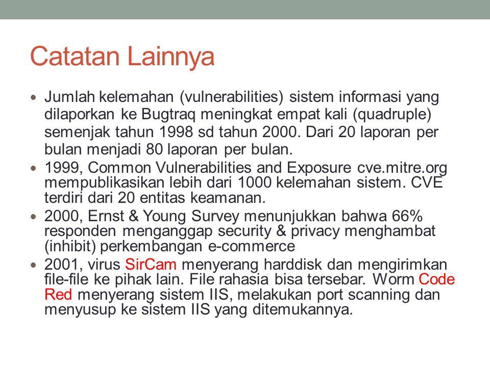 Catatan Lainnya Jumlah kelemahan (vulnerabilities) sistem informasi yang dilaporkan ke Bugtraq meningkat empat kali (quadruple) semenjak tahun 1998 sd