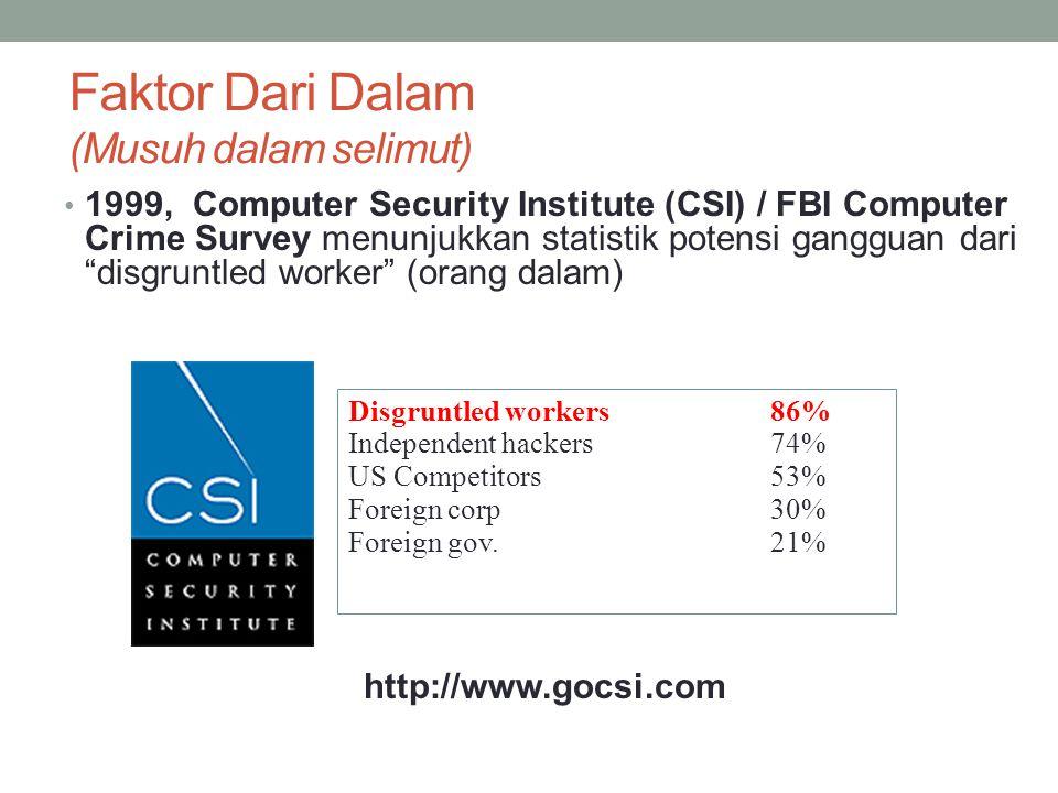 Faktor Dari Dalam (Musuh dalam selimut) 1999, Computer Security Institute (CSI) / FBI Computer Crime Survey menunjukkan statistik potensi gangguan dar