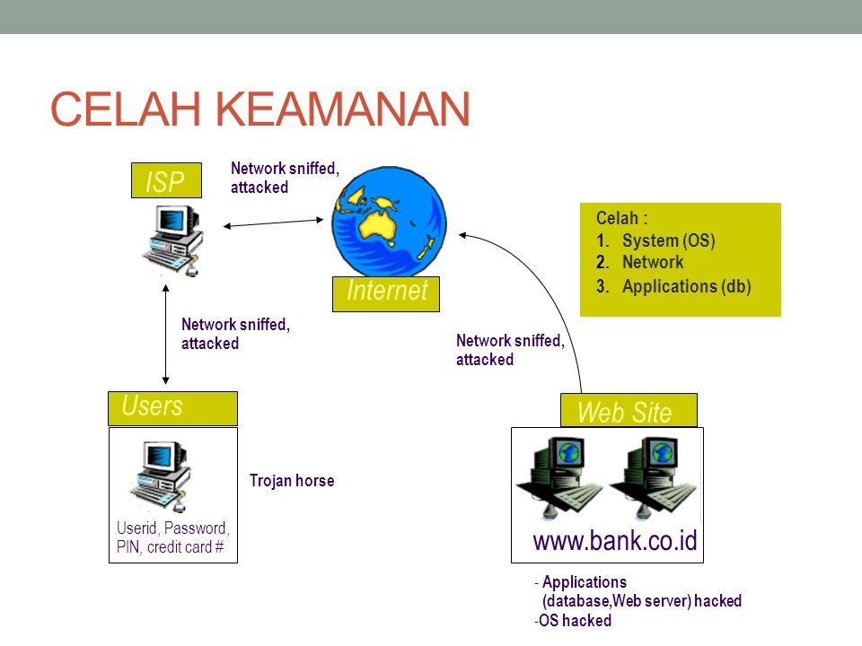 CELAH KEAMANAN www.bank.co.id Internet Web Site Users ISP Network sniffed, attacked Trojan horse - Applications (database,Web server) hacked - OS hacked Celah : 1.System (OS) 2.Network 3.Applications (db) Userid, Password, PIN, credit card #