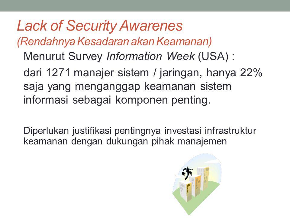 Lack of Security Awarenes (Rendahnya Kesadaran akan Keamanan) Menurut Survey Information Week (USA) : dari 1271 manajer sistem / jaringan, hanya 22% s