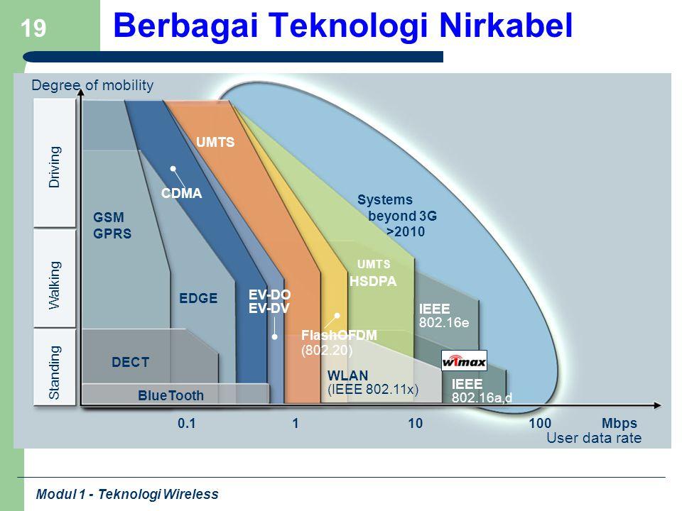 Modul 1 - Teknologi Wireless 19 Berbagai Teknologi Nirkabel Degree of mobility Standing Walking Driving User data rate 10Mbps IEEE 802.16a,d 1100 HSDP