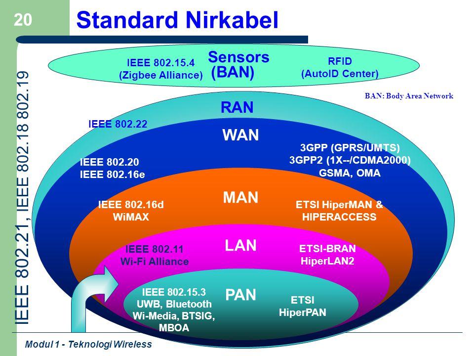 Modul 1 - Teknologi Wireless 20 Standard Nirkabel IEEE 802.15.3 UWB, Bluetooth Wi-Media, BTSIG, MBOA WAN MAN LAN PAN ETSI HiperPAN IEEE 802.11 Wi-Fi A