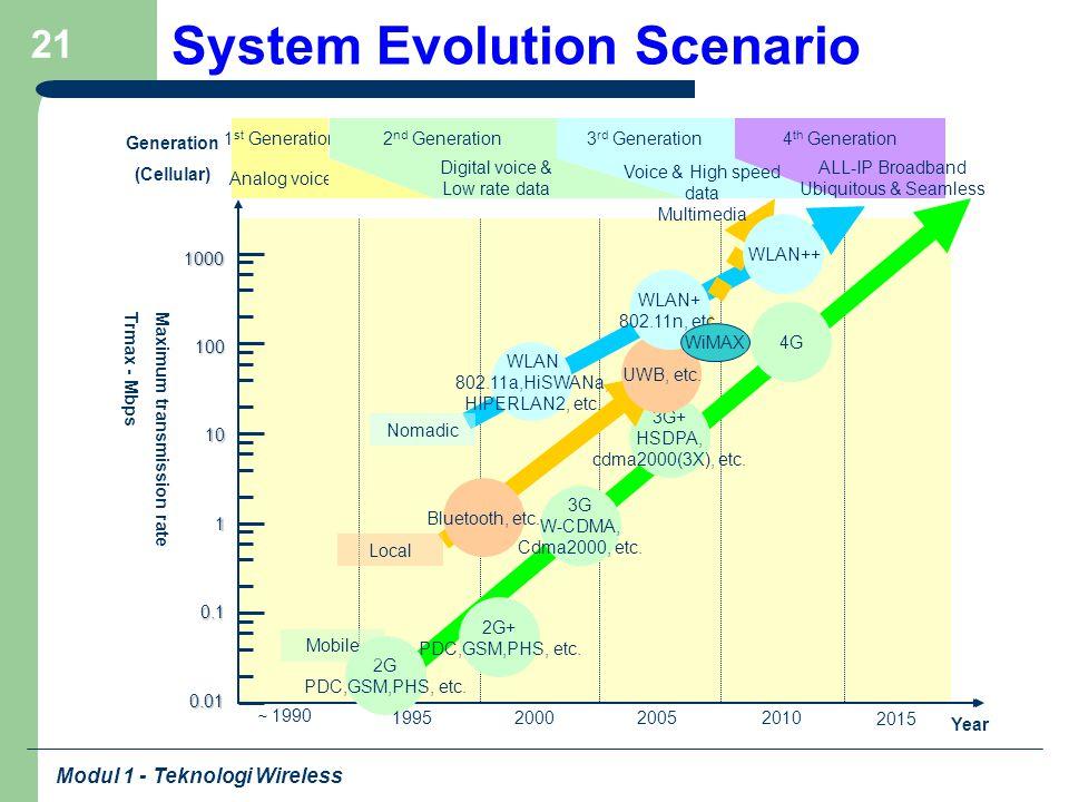 Modul 1 - Teknologi Wireless 21 Maximum transmission rateTrmax - Mbps Year 1000 100 10 1 0.1 1 st Generation Analog voice 2 nd Generation Digital voic