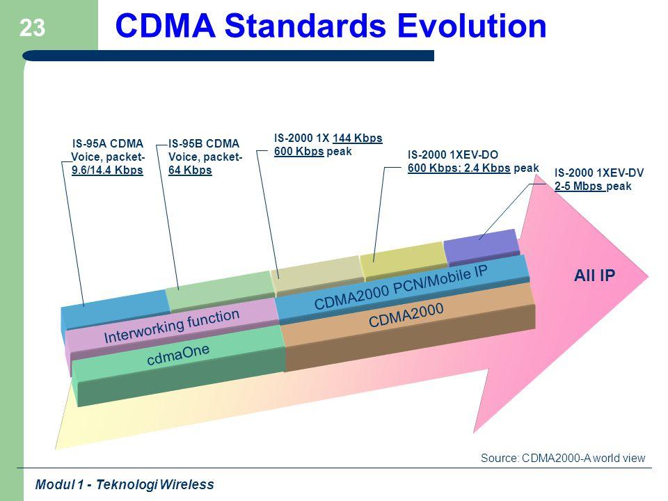 Modul 1 - Teknologi Wireless 23 CDMA Standards Evolution CDMA2000 PCN/Mobile IP Interworking function CDMA2000 cdmaOne All IP IS-95A CDMA Voice, packe