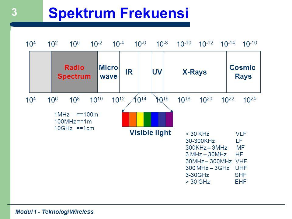 Modul 1 - Teknologi Wireless 3 Spektrum Frekuensi 10 4 10 2 10 0 10 -2 10 -4 10 -6 10 -8 10 -10 10 -12 10 -14 10 -16 10 4 10 6 10 810 10 12 10 14 10 1
