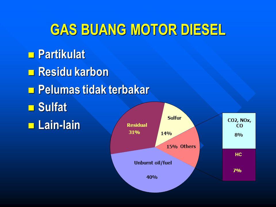 GAS BUANG MOTOR DIESEL Partikulat Partikulat Residu karbon Residu karbon Pelumas tidak terbakar Pelumas tidak terbakar Sulfat Sulfat Lain-lain Lain-la