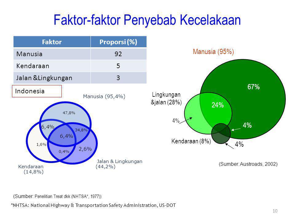 10 Manusia (95%) Lingkungan &jalan (28%) Kendaraan (8%) 67% 4% 24% 4% (Sumber: Austroads, 2002) 47,8% 1,6% 2,6% 6,4% 0,4% 34,8% Manusia (95,4%) Jalan