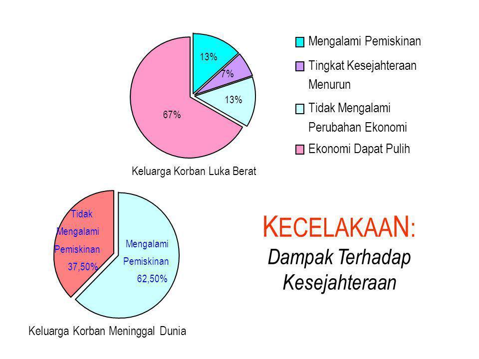 Keluarga Korban Luka Berat 67% 13% 7% 13% Mengalami Pemiskinan Tingkat Kesejahteraan Menurun Tidak Mengalami Perubahan Ekonomi Ekonomi Dapat Pulih Kel