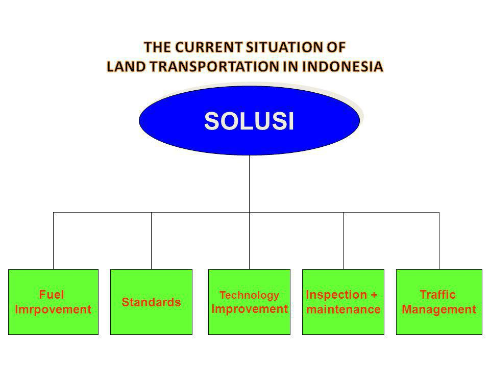 Fuel Imrpovement Standards Inspection + maintenance Traffic Management SOLUSI Technology Improvement