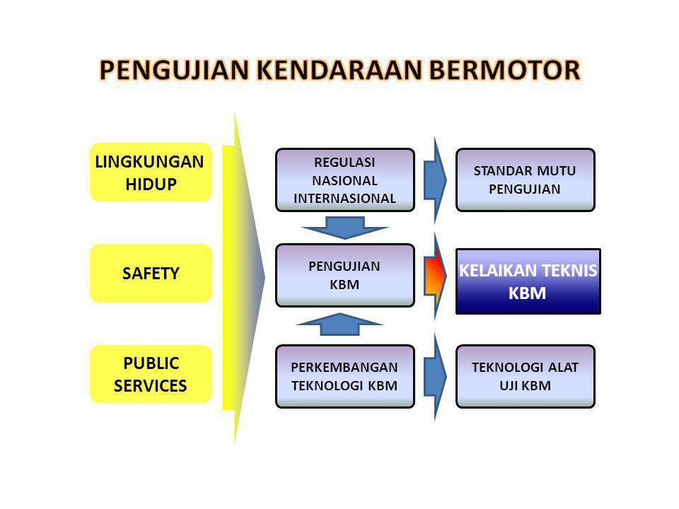 LINGKUNGAN HIDUP KELAIKAN TEKNIS KBM SAFETY PUBLIC SERVICES REGULASI NASIONAL INTERNASIONAL PENGUJIAN KBM PERKEMBANGAN TEKNOLOGI KBM TEKNOLOGI ALAT UJ