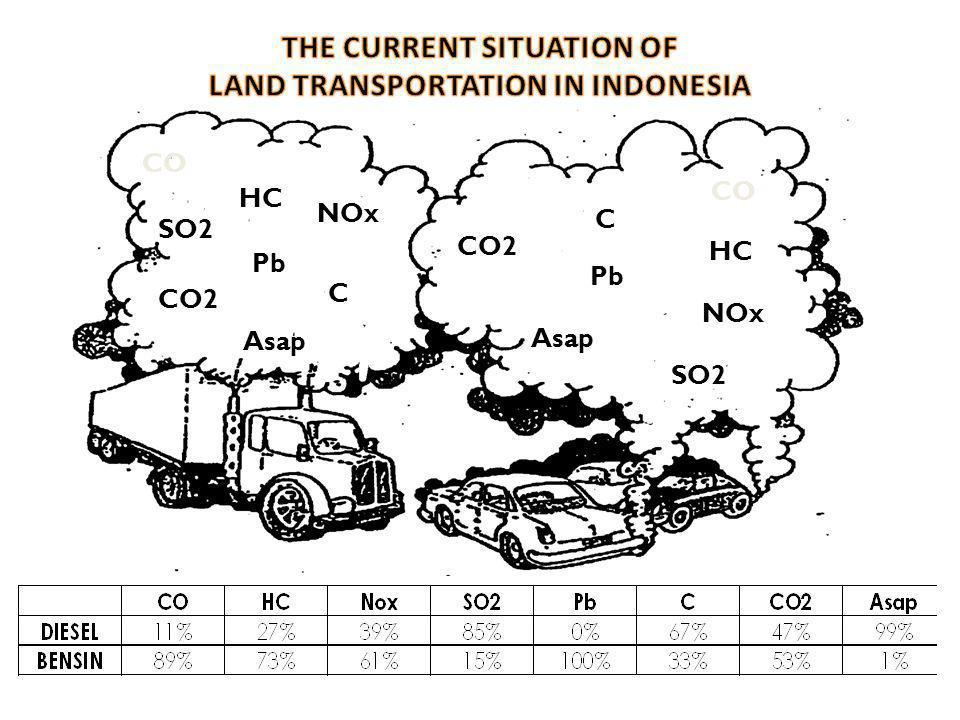CO HC NOx SO2 CO2 Pb Asap C CO HC NOx SO2 Pb CO2 C Asap