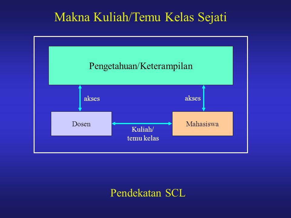 Makna Kuliah/Temu Kelas Sejati Dosen Pengetahuan/Keterampilan Mahasiswa Kuliah/ temu kelas akses Pendekatan SCL