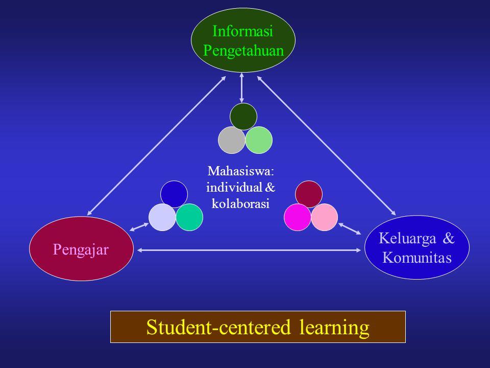 Informasi Pengetahuan Pengajar Keluarga & Komunitas Mahasiswa: individual & kolaborasi Student-centered learning