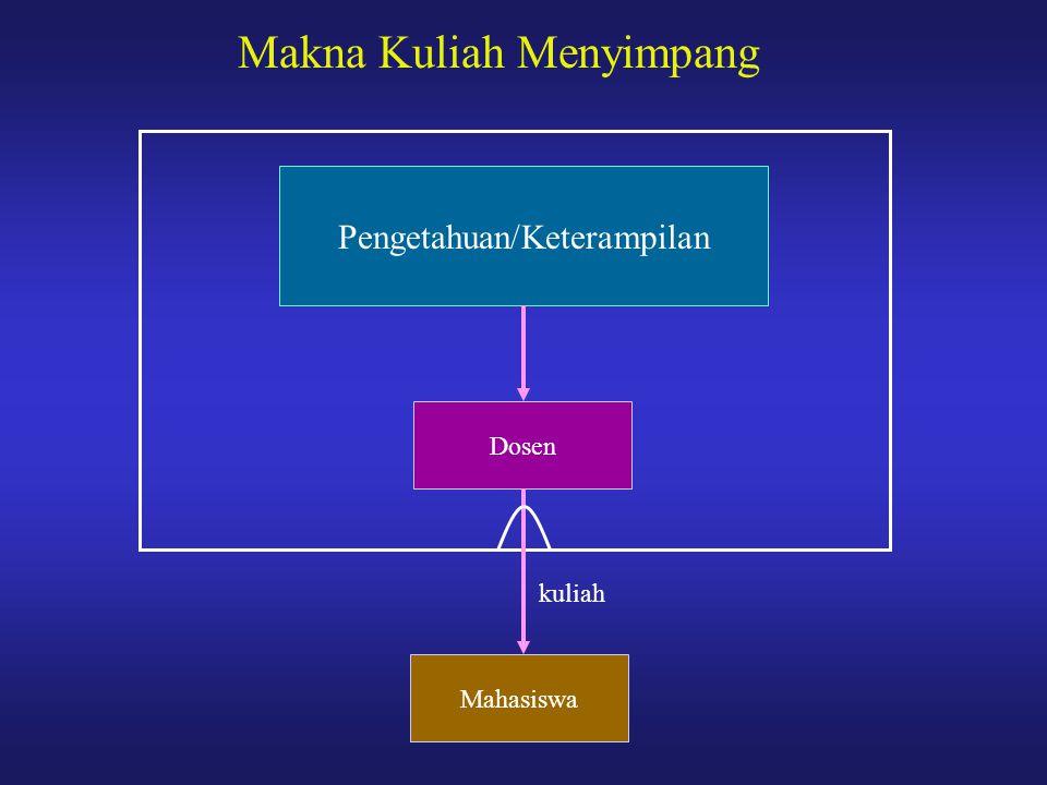 Makna Kuliah Menyimpang Dosen Pengetahuan/Keterampilan Mahasiswa kuliah