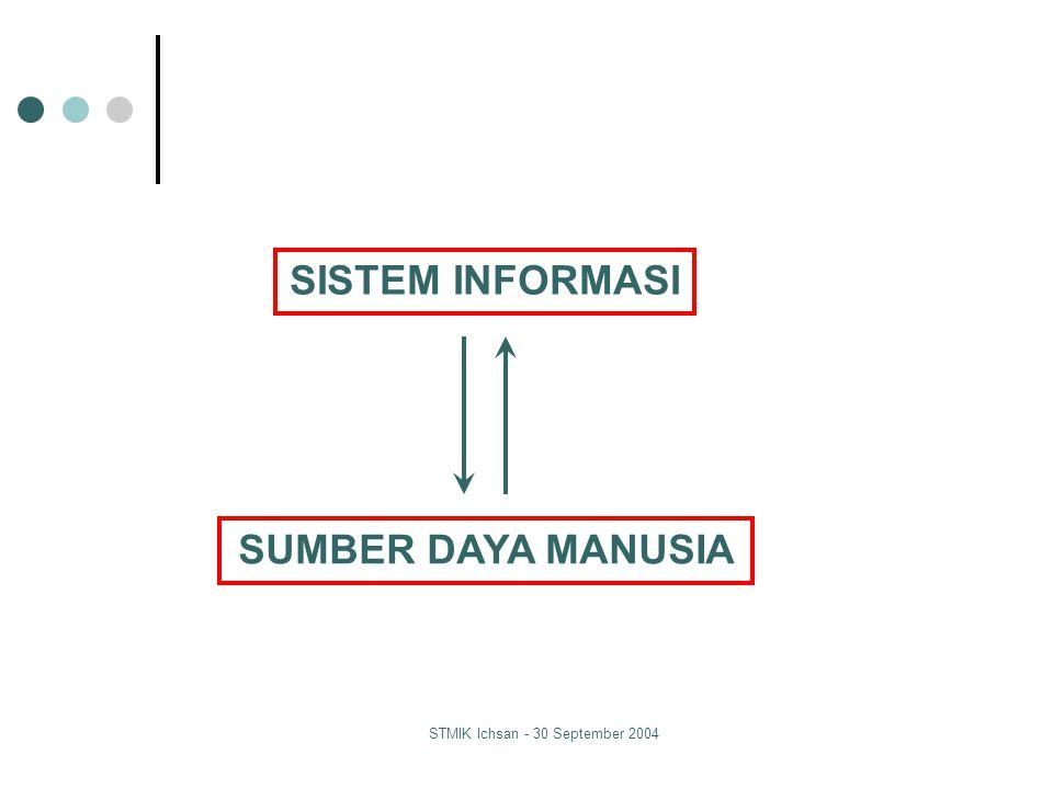 STMIK Ichsan - 30 September 2004 Peranan SI dalam Peningkatan SDM APLIKASI SISTEM INFORMASI - SISTEM INFORMASI KESEHATAN - SISTEM INFORMASI KEUANGAN - SISTEM INFORMASI KEPEGAWAIAN - SISTEM INFORMASI PENDIDIKAN Peningkatan Sumber Daya Manusia