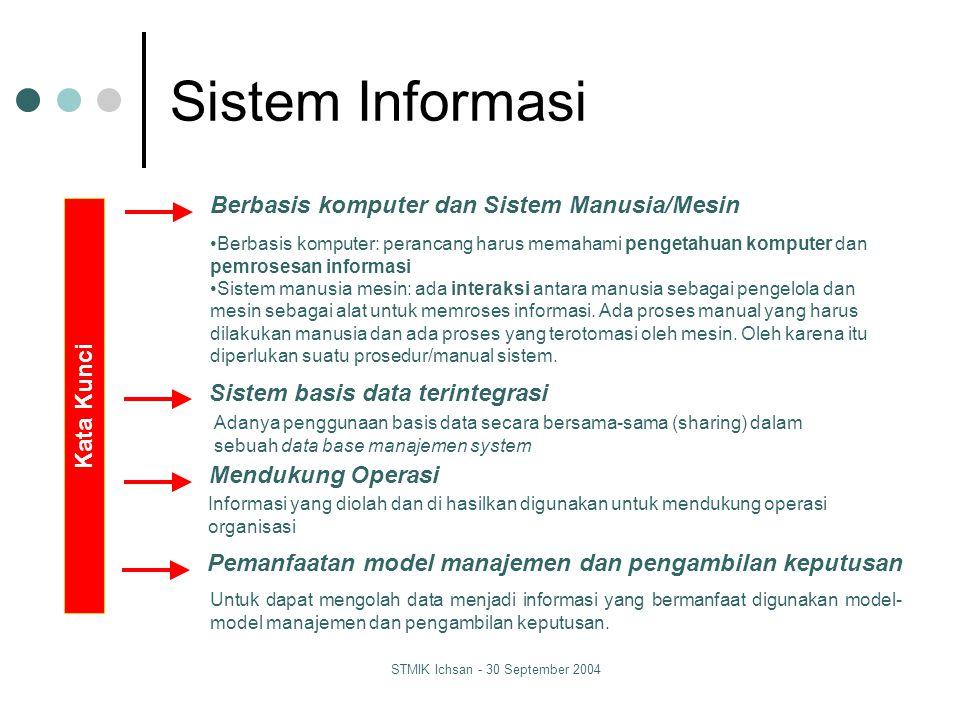 STMIK Ichsan - 30 September 2004 Sistem Informasi Modern Sebuah sistem terintegrasi, sistem manusia-mesin, untuk menyediakan informasi untuk mendukung operasi, manajemen dan fungsi pengambilan keputusan dalam suatu organisasi.