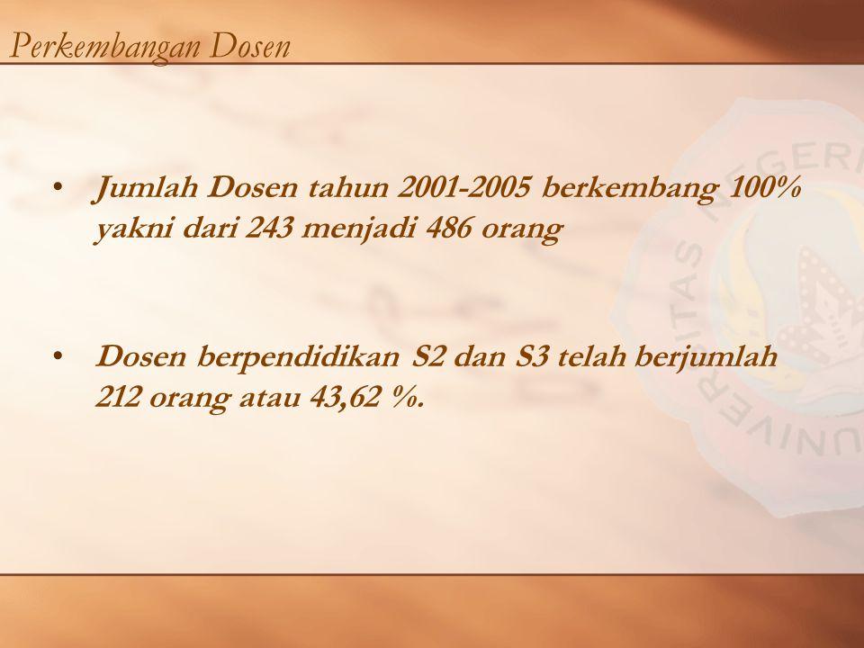 Perkembangan Dosen Jumlah Dosen tahun 2001-2005 berkembang 100% yakni dari 243 menjadi 486 orang Dosen berpendidikan S2 dan S3 telah berjumlah 212 orang atau 43,62 %.