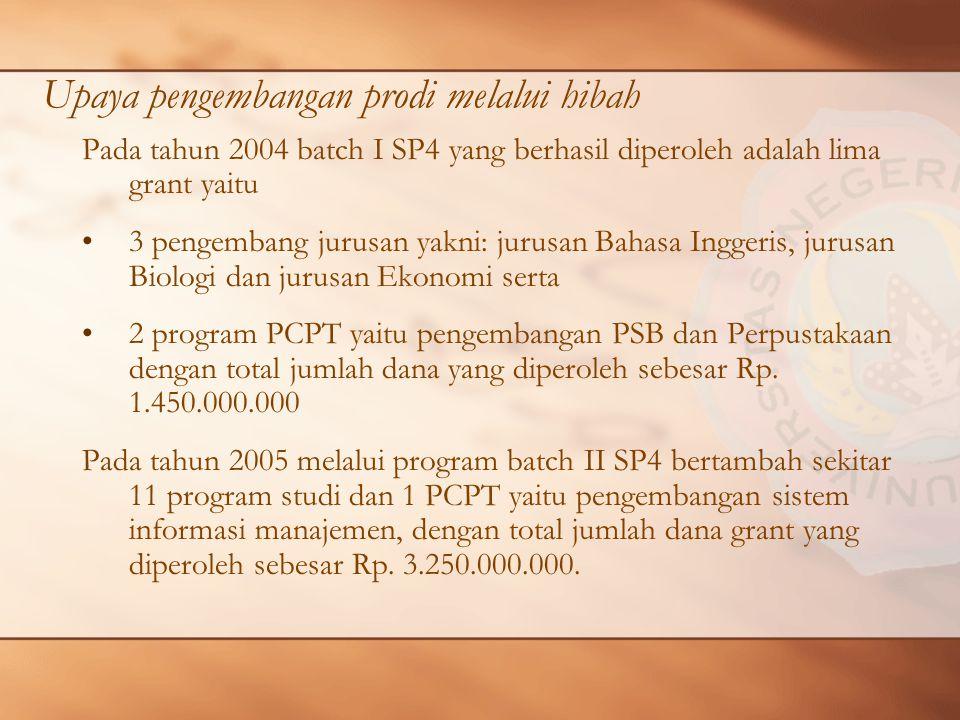 Upaya pengembangan prodi melalui hibah Pada tahun 2004 batch I SP4 yang berhasil diperoleh adalah lima grant yaitu 3 pengembang jurusan yakni: jurusan Bahasa Inggeris, jurusan Biologi dan jurusan Ekonomi serta 2 program PCPT yaitu pengembangan PSB dan Perpustakaan dengan total jumlah dana yang diperoleh sebesar Rp.