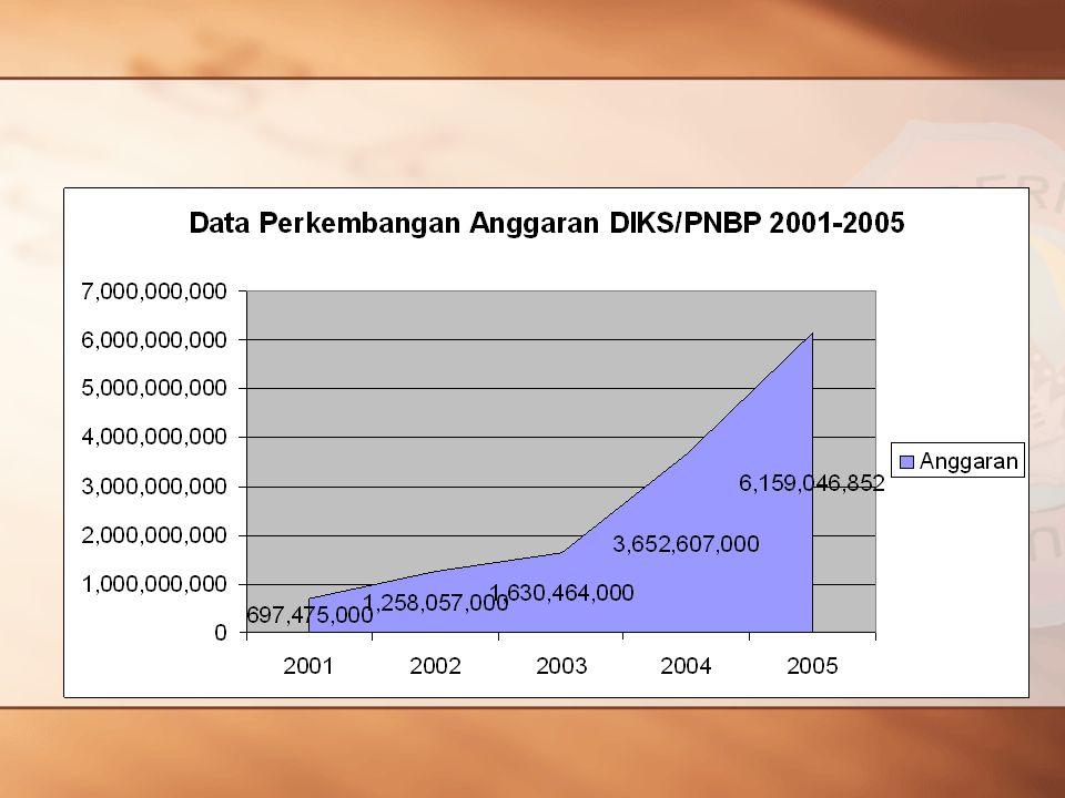 Pemanfaatan Asset Aset yang dimiliki oleh UNG seluruhnya dikelola oleh Badan Pemberdayaan Aset dengan jumlah aset yang dikelola sejumlah 42 aset dengan kontribusi Tahun 2003 = Rp.