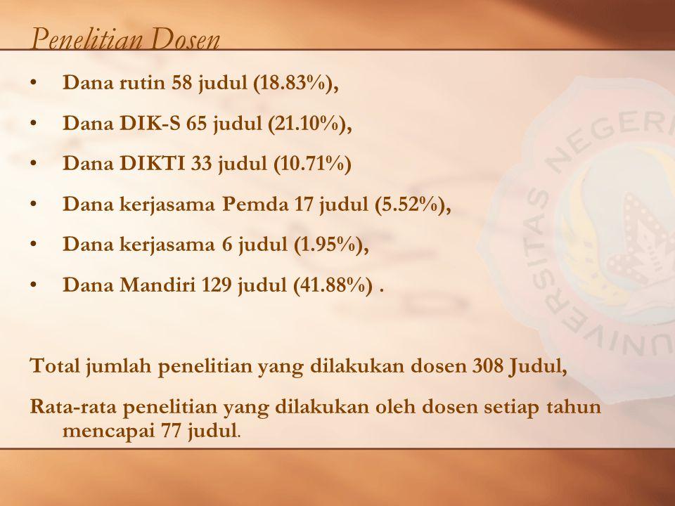 Penelitian Dosen Dana rutin 58 judul (18.83%), Dana DIK-S 65 judul (21.10%), Dana DIKTI 33 judul (10.71%) Dana kerjasama Pemda 17 judul (5.52%), Dana kerjasama 6 judul (1.95%), Dana Mandiri 129 judul (41.88%).