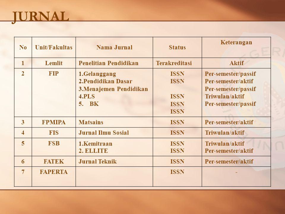 JURNAL NoUnit/FakultasNama JurnalStatus Keterangan 1LemlitPenelitian PendidikanTerakreditasiAktif 2FIP1.Gelanggang 2.Pendidikan Dasar 3.Menajemen Pendidikan 4.PLS 5.