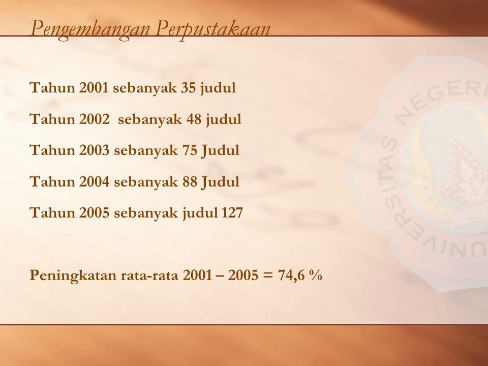 Pengembangan Perpustakaan Tahun 2001 sebanyak 35 judul Tahun 2002 sebanyak 48 judul Tahun 2003 sebanyak 75 Judul Tahun 2004 sebanyak 88 Judul Tahun 2005 sebanyak judul 127 Peningkatan rata-rata 2001 – 2005 = 74,6 %