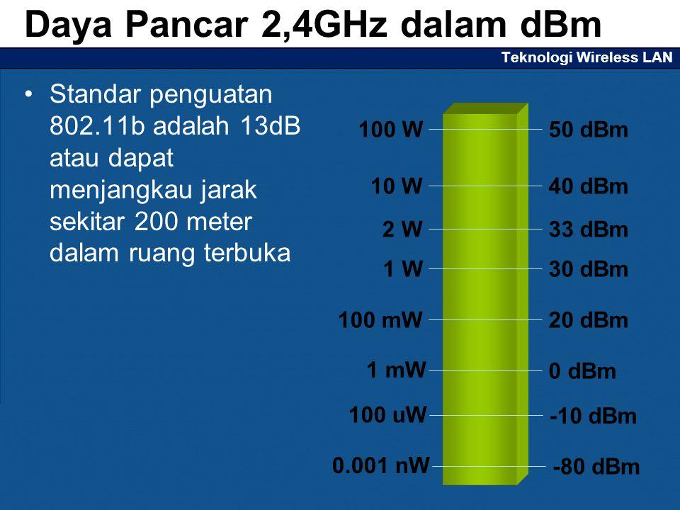 Teknologi Wireless LAN Standar penguatan 802.11b adalah 13dB atau dapat menjangkau jarak sekitar 200 meter dalam ruang terbuka Daya Pancar 2,4GHz dalam dBm 1 W 2 W 10 W 30 dBm 33 dBm 40 dBm 100 W50 dBm 100 mW20 dBm 1 mW 0 dBm 100 uW -10 dBm 0.001 nW -80 dBm