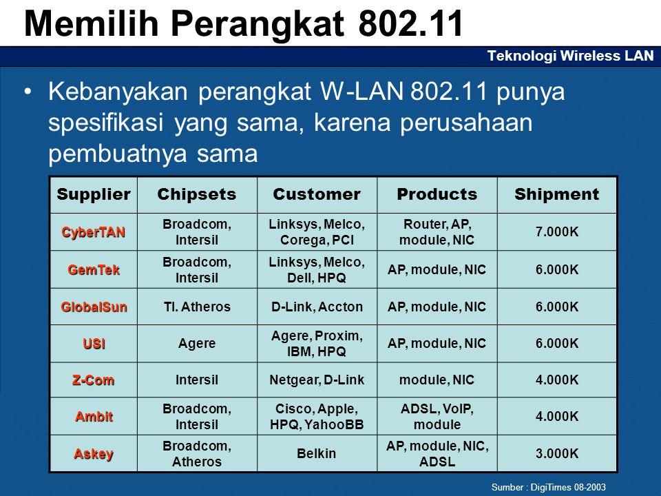 Teknologi Wireless LAN Kebanyakan perangkat W-LAN 802.11 punya spesifikasi yang sama, karena perusahaan pembuatnya sama Memilih Perangkat 802.11 SupplierChipsetsCustomerProductsShipment CyberTAN Broadcom, Intersil Linksys, Melco, Corega, PCI Router, AP, module, NIC 7.000K GemTek Broadcom, Intersil Linksys, Melco, Dell, HPQ AP, module, NIC6.000K GlobalSunTI.