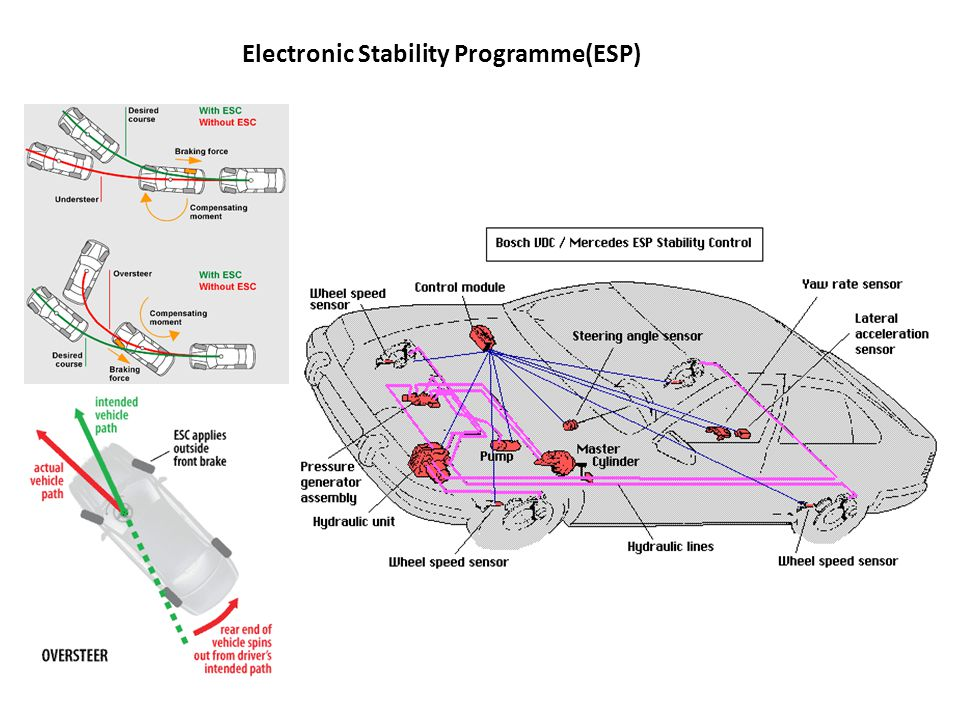 Electronic Stability Programme(ESP)
