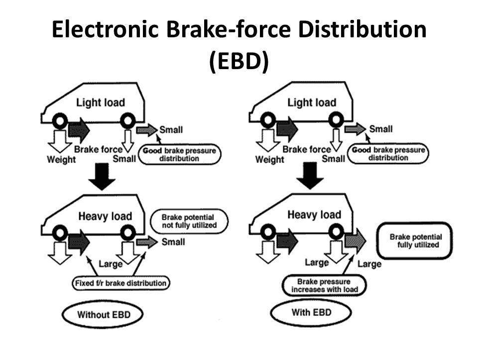 Electronic Brake-force Distribution (EBD)