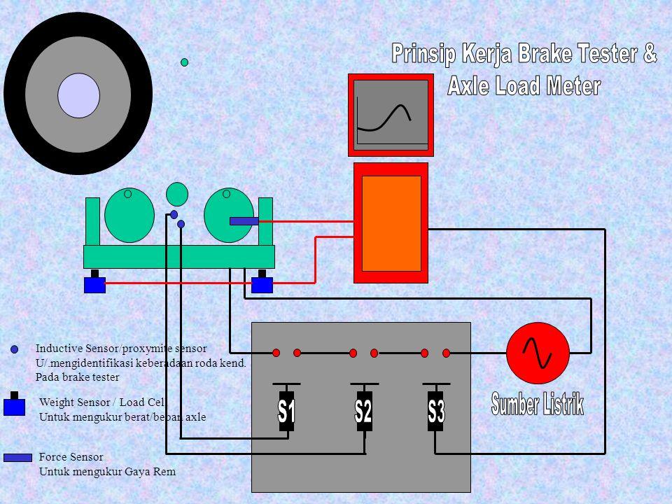 Inductive Sensor/proxymite sensor U/.mengidentifikasi keberadaan roda kend. Pada brake tester Weight Sensor / Load Cell Untuk mengukur berat/beban axl